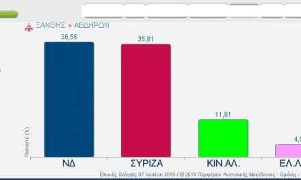 Πρώτη με λίγες ψήφους διαφορά η ΝΔ στο δήμο Αβδήρων